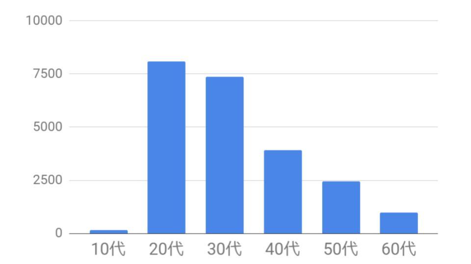 中途採用の年齢別求人数
